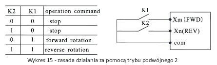 sterowanie 2-przewodowe falownika