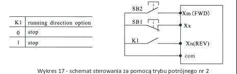 falowniki - sterowanie 3 przewodowe