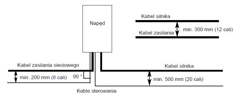 Schemat prowadzenia kabli silnikowych, zasilających oraz sterujących falownika